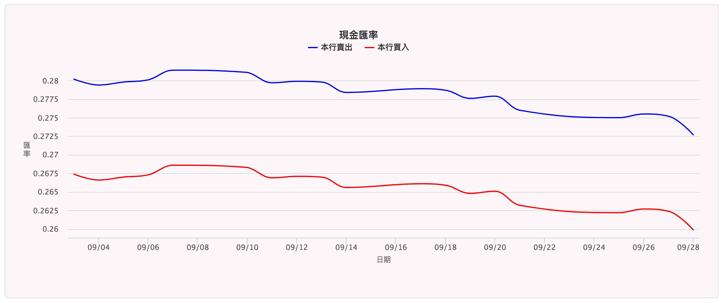 日圓(JPY)現金匯率2018年09月買賣走勢圖