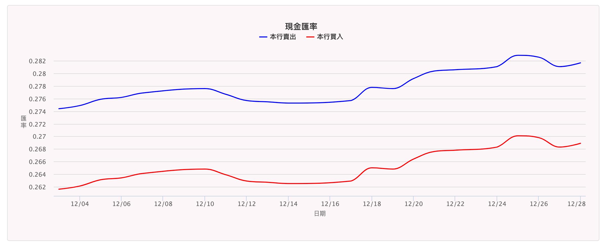 Japan Yen Dollars exchange NTD Rate 201812