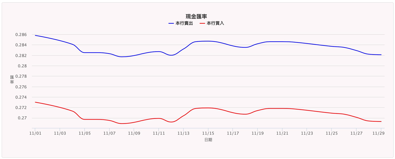 Japanese Yen Cash Exchange Rate January 2019